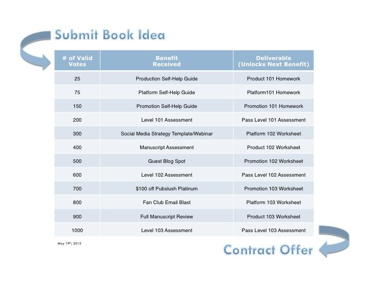 SOOP Contract Checklist 20150519