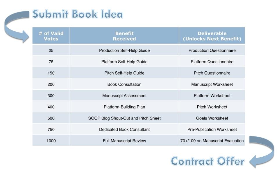 SOOP Contract Checklist-New Milestones