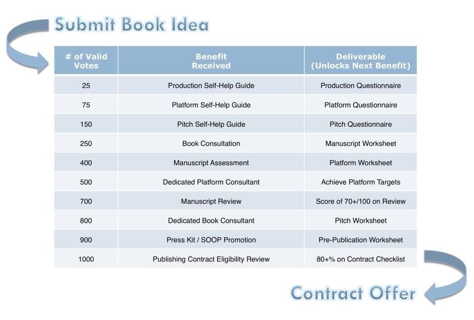SOOP Contract Checklist