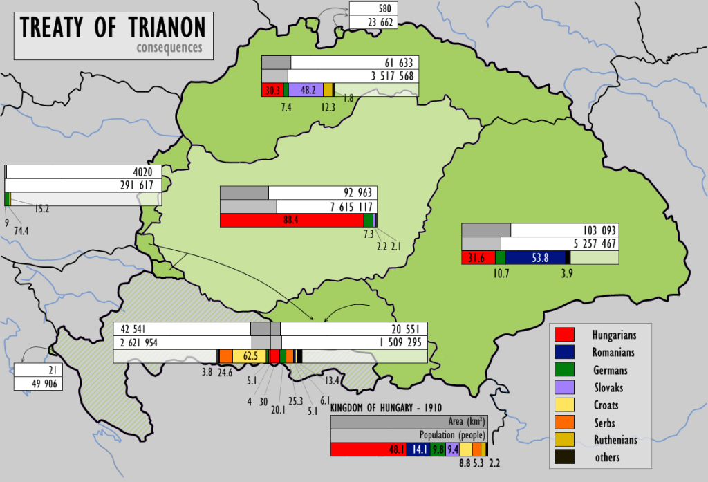 post-trianon hungary