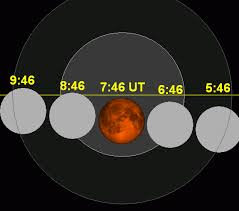 What does the Blood Moon Tetrad in the Divine Clock tell us?