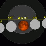 Lunar Eclipse 2015 / Blood Moon